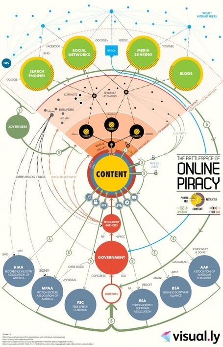 Navigate The War On Internet Piracy With This Nifty Battle Map #Infographic | Digital-By-Design | Scoop.it