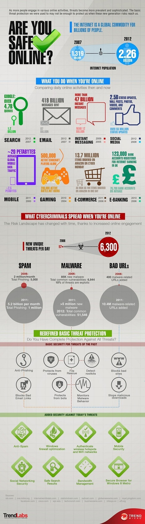 Are You Safe Online? [INFOGRAPHIC] | omnia mea mecum fero | Scoop.it
