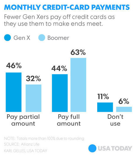 Gen X, Baby Boomers see credit cards as a lifeline   baby boomer entrepreneurs   Scoop.it