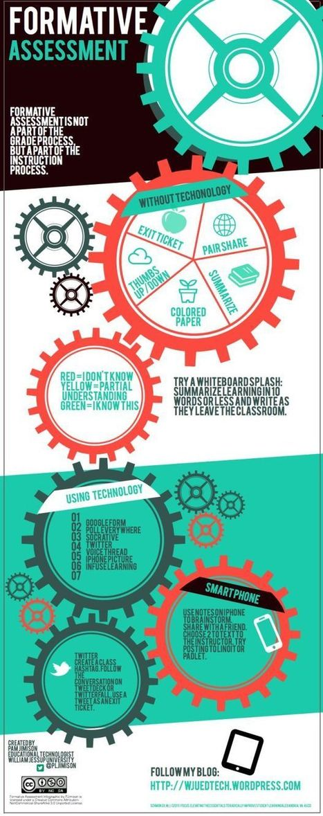 Formative Assessment Infographic | PSHS All Teaching All at All Times | Scoop.it