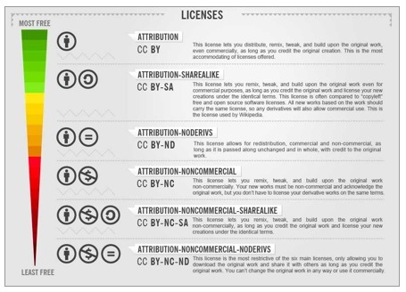 Creative Commons Infographic: Licenses Explained | Internet 2013 | Scoop.it
