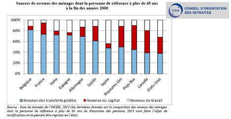 Le système des retraites à l'étranger, comment ça marche? | Infographie, Marché, Data  & Seniors, e-santé, objets connectés | Scoop.it