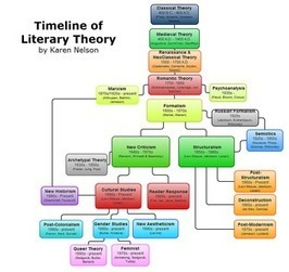 a literary analysis of a summer tragedy Here are some of my best assignments from 40 years of teaching contact me if you  literary analysis for all ages -- brainstorming  summer the history of the.