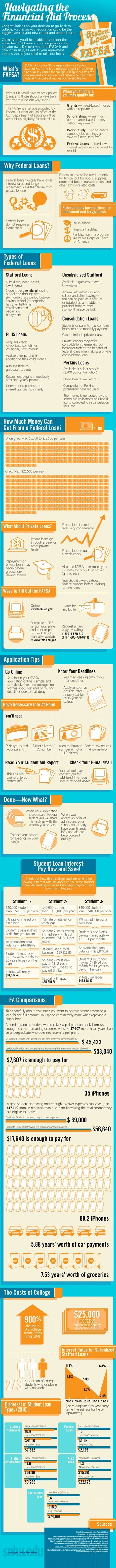 Infographics / Navigating the Financial Aid System Infographic ...   Klaptrap On Infographics   Scoop.it