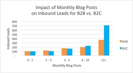 How Often Should Companies Blog? [New Benchmark Data] | podcasting, blogging, onlinemedia and publications | Scoop.it