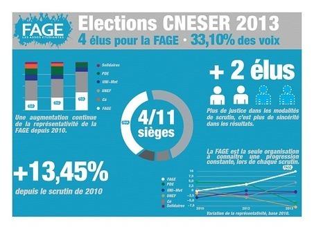 L'UNEF et la FAGE : et maintenant ? | Enseignement Supérieur et Recherche en France | Scoop.it