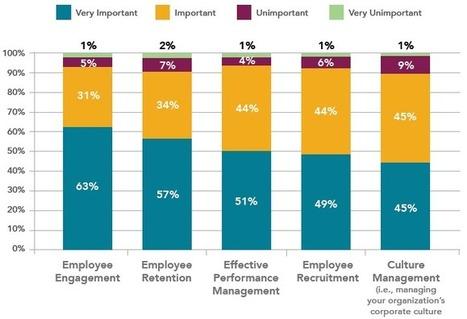 How Talent Management Drives Financial Performance | ...» Talented HR | Talented HR | Talented HR | Scoop.it