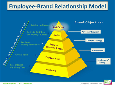 Employee Advocacy and the Employee-Brand Relationship Model   Social Media Today   Bright Ideas: Technology Leadership   Scoop.it
