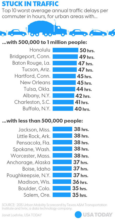 Rush hour delays doubled over 30 years; D.C. tops L.A., New York and San Francisco | Kickin' Kickers | Scoop.it