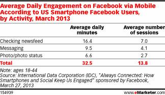 Smartphones Help Drive Users to Facebook - eMarketer | What planners read | Scoop.it