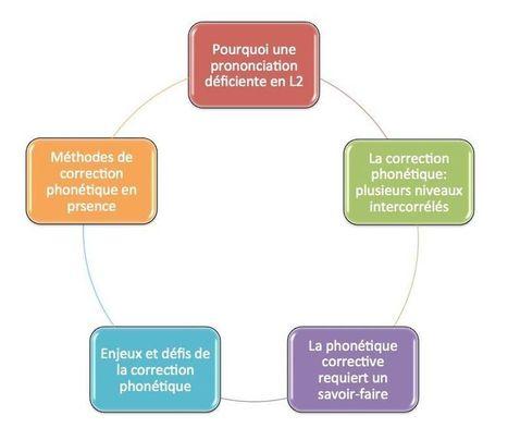 Comment parler de phonétique corrective avec des novices - Au son du fle - Michel Billières | FLE phonétique | Scoop.it