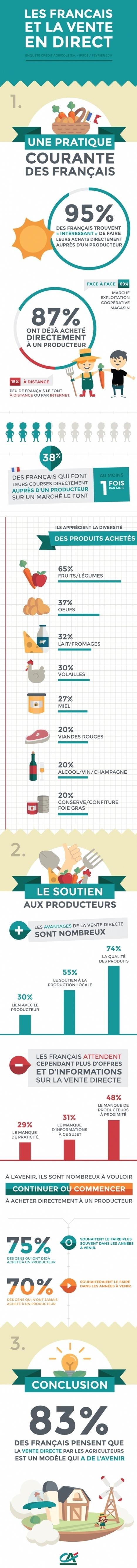 Les Français plébiscitent la vente directe par les producteurs | Consomm'actions | Scoop.it