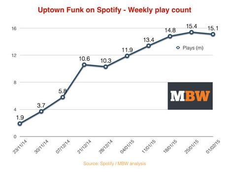 Mark Ronson's Uptown Funk is making $100k a week on Spotify   Songwriting   Scoop.it