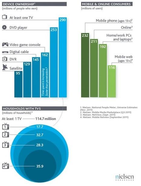 Un tiers des Américains ont… 4 télés ou plus chez eux   Journalisme graphique   Scoop.it