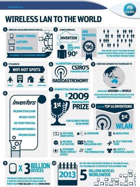 Infographic about Wireless Internet   Technology   Scoop.it