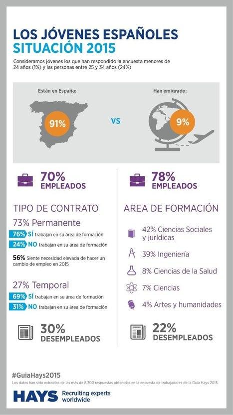 Situación laboral jóvenes españoles 2015   Transferencia del Aprendizaje. FP, Universidad y Empresa   Scoop.it