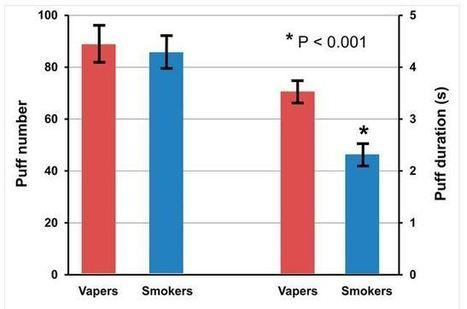 Il est important d'apprendre à vaper pour améliorer l'efficacité d'absorption de la nicotine - Le blog de Jacques Le Houezec | La Vape dans tous ses états. | Scoop.it