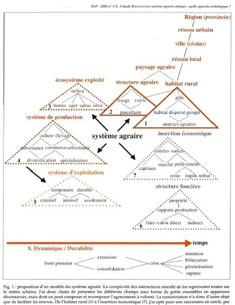 Les systèmes agraires antiques : quelle approche archéologique ? | Géographie : les dernières nouvelles de la toile. | Scoop.it