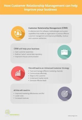 How customer relationship management can help improve your business | Digital Marketing | Scoop.it