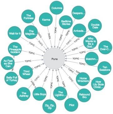 Neo4j: Building a topic graph with Prismatic Interest Graph API | PDG Web Development | Scoop.it