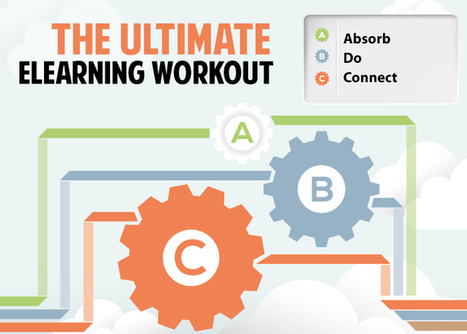 The Ultimate eLearning Workout – Absorb, Do, Connect! | eLearning | Scoop.it