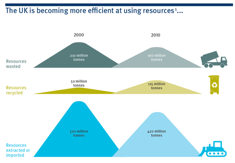 Infographic: How the circular economy could create 200,000 jobs | Eco-innovation in the EU | Scoop.it