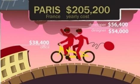Commentaires sur [Infographie] Combien ça coûte de créer une startup à Paris, Londres ou San Francisco? par [Replay] Vous voulez vous implanter dans la Silicon Valley? Voici quelques conseils - Mad... | RENDEZ-VOUS AUTOUR DU LIVRE, CE BEL OBJET (OUVRAGE...) | Scoop.it