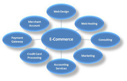 Magento Shopping Cart Development For Your Business Upstairs | Magento Experts | Scoop.it