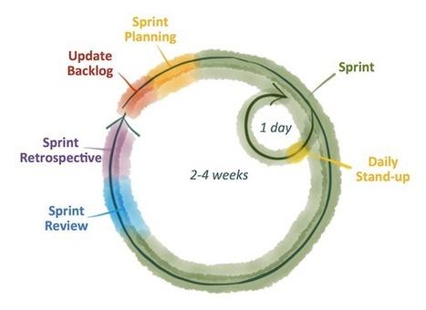 Debunking 3 myths of agile marketing | Beyond Marketing | Scoop.it