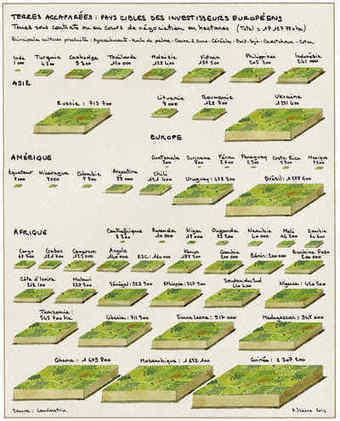 L'Europe à l'assaut des terres agricoles mondiales | Communiqu'Ethique fait sa revue de presse : (infos du monde capitaliste)) | Scoop.it