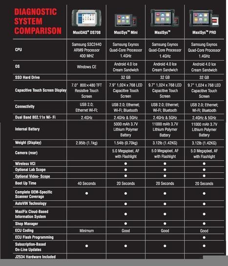 Hot Sale Autel MaxiSys Pro Scan Tool - Autonumen.com | New Arrival | Scoop.it