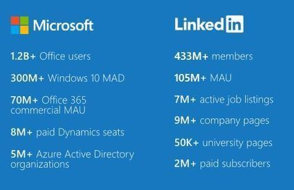 Why Did Microsoft Buy LinkedIn? | T.I.P.S. Tracking | Scoop.it