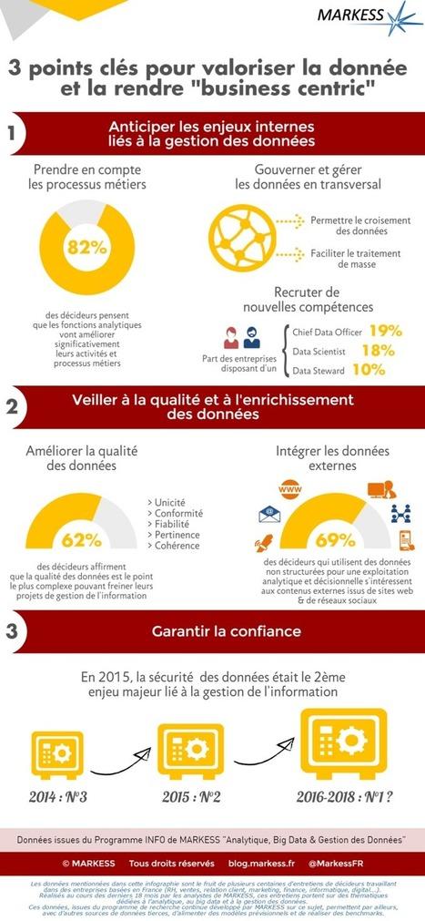 Comment mieux valoriser ses données | La com des PME dynamiques | Scoop.it