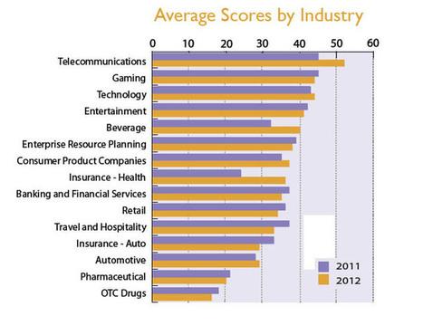 Measuring Online Communities: Pharma vs. Other Industries | Pharma Strategic | Scoop.it