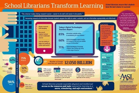AASL_Infographic_FINAL.pdf | School Libraries Leading Information Literacy | Scoop.it