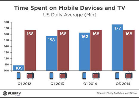 We Now Spend More Time Staring at Phones Than TVs | Online Marketing Guide | Scoop.it