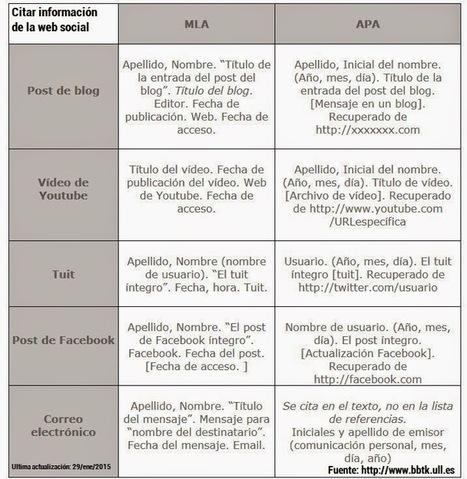 Contar con TIC: Cómo citar información de la web social | EDUCACIÓN en Puerto TIC | Scoop.it