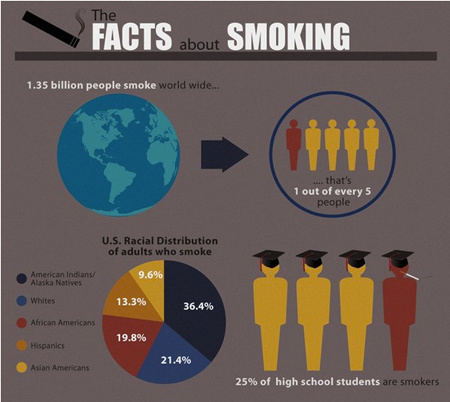 5 Incredibly Convincing Anti-Smoking Infographics   Impact of Cigarette Smoking   Scoop.it
