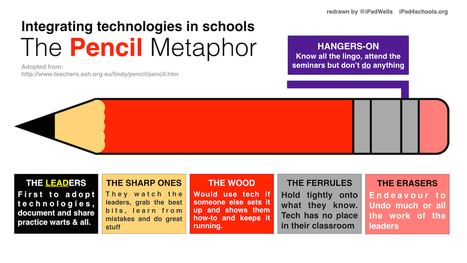 Moving the 'un-moveable' teacher | Innovative ICT | Scoop.it