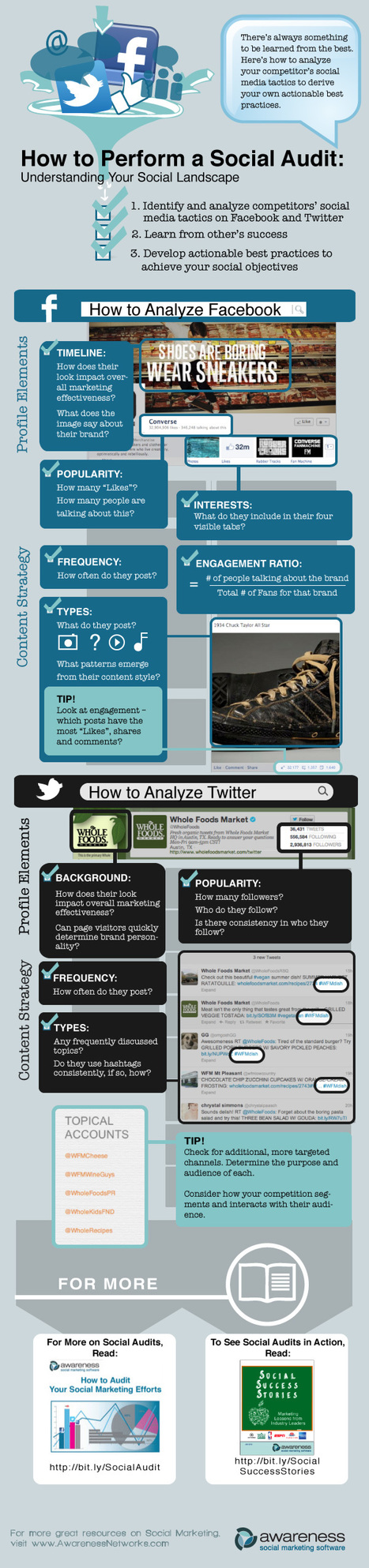 How to Perform a Social Audit [Infographic] | Marketing & Webmarketing | Scoop.it