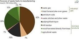 EIA: biomass no. 2 in waste fuel use by manufacturers | Biomassmagazine.com | Renewable energy information on  wood pellets,biomass briquettes and  pelleting and briquetting plants and machines is catering your eyes!!! | Scoop.it