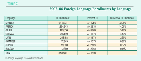 National Enrollment in the Eight Major Language Categories | Learn Spanish | Scoop.it