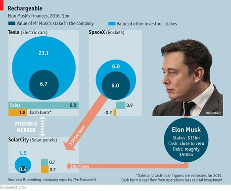 Elon Musk's Empire | The NewSpace Daily | Scoop.it