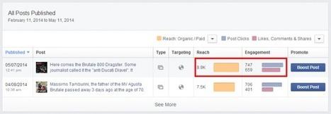 ¿Afecta la frecuencia con la que publicas a tu alcance en Facebook? | Marketing en Facebook | Scoop.it