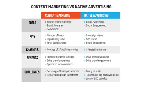 The Reach, Engagement, and ROI of Content Marketing vs. Native Advertising (New Research) | Content Marketing and Curation for Small Business | Scoop.it