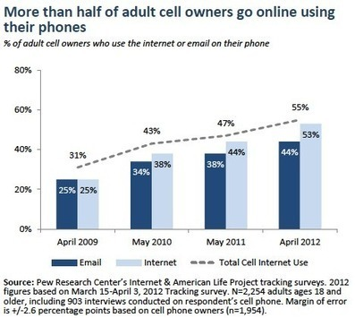 A majority of adult cell owners (55%) now go online using their phones | Pew Internet & American Life Project | 21st Century EdTech | Scoop.it