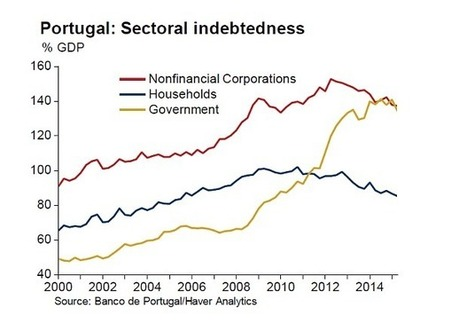 Portugal's anti-austerity Left take power in watershed moment for the euro | stock market | Scoop.it