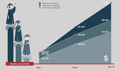 Not just college: Technical education as a pathway to the middle class | Vocational education and training - VET | Scoop.it