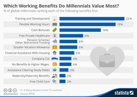Infographic: Which Working Benefits Do Millennials Value Most?   Employment Topics & Opportunities   Scoop.it