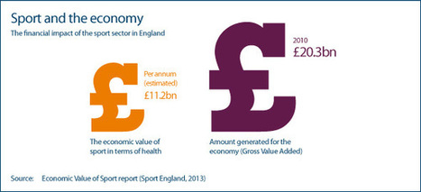 Economic value of sport   The office today   Scoop.it